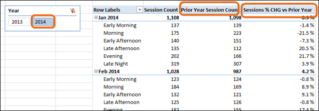 """Blending """"Time of Day"""" Analysis with Calendar/Date Analysis in Power Pivot and Power BI"""