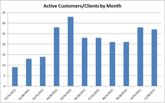 Active Customers Analysis in Quickbooks, Using Power Pivot