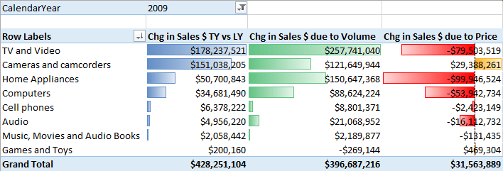 DAX - What is Driving my Sales $ Increase? - PowerPivotPro