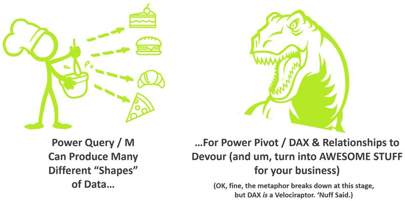 Power Query Feeds Power Pivot / DAX