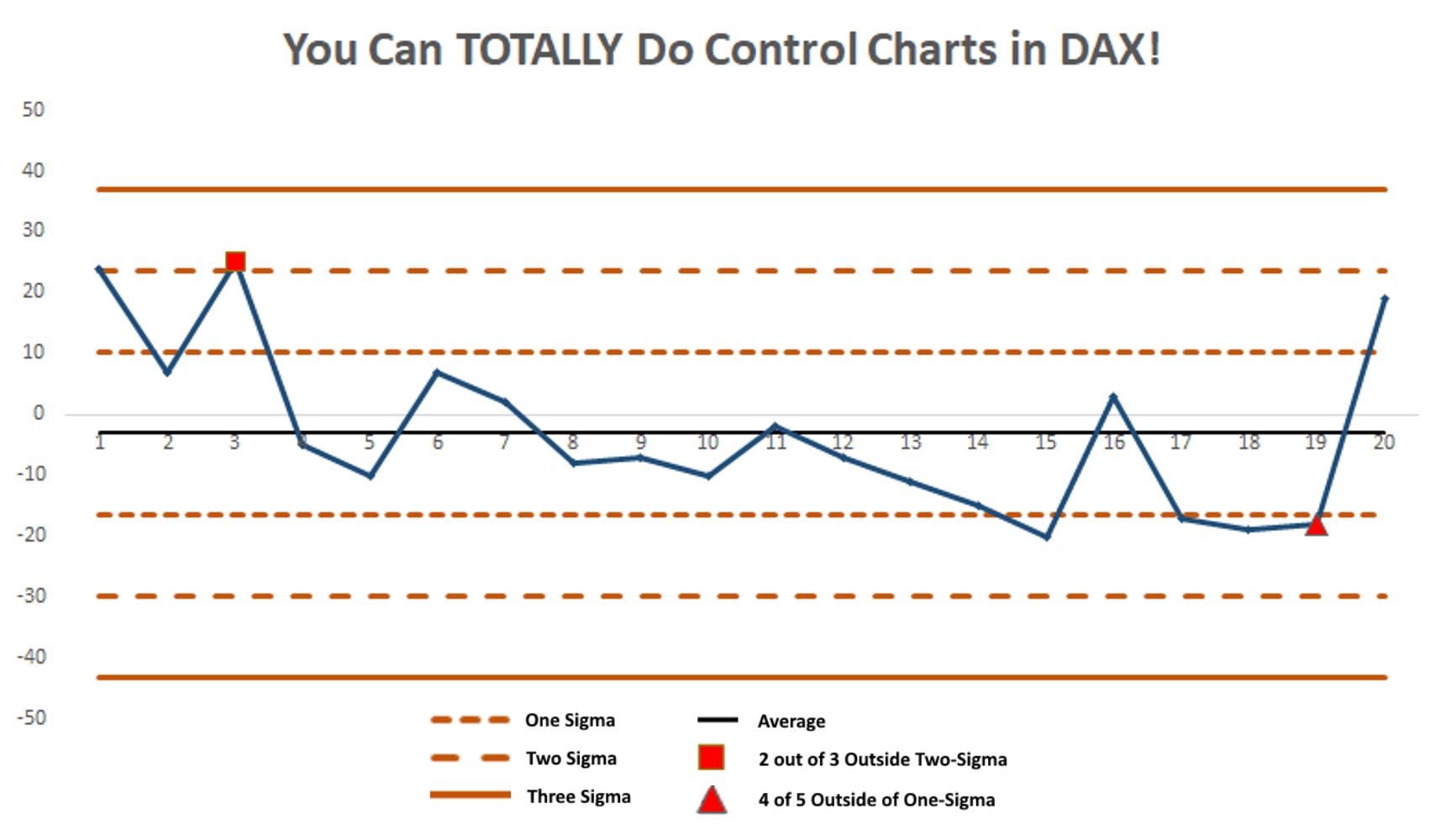 Power BI (DAX and M) vs  R: A Summer of Perspective