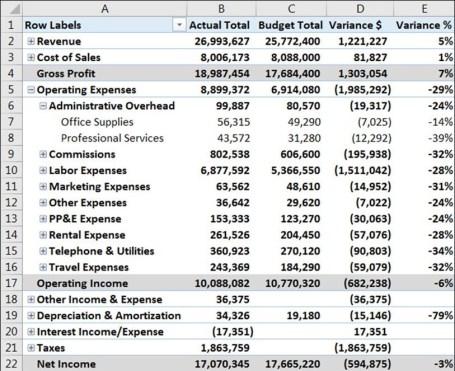 Final Pivot table results