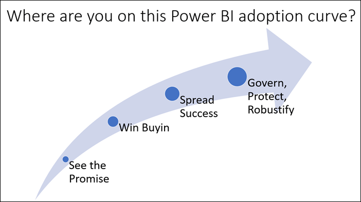 Stages of Agile BI / Power BI Org-Wide Adoption