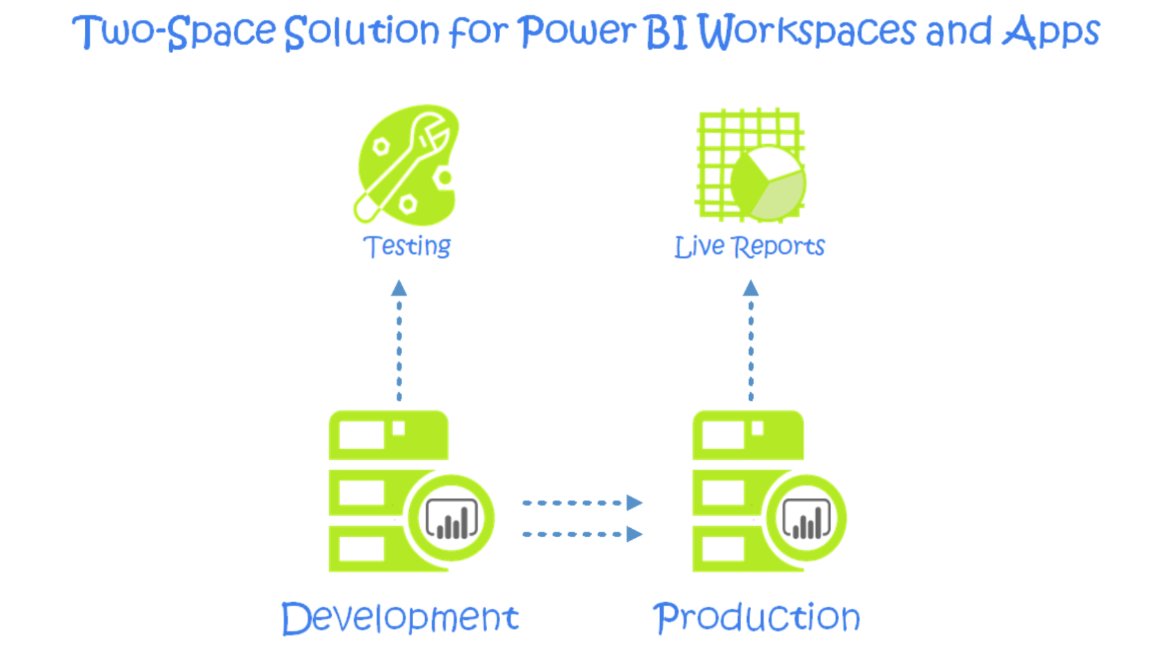 Power BI Workspaces, Apps & Keeping changes from disrupting