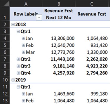 Revenue Fcst Next 12 months