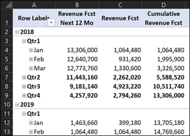 cumulative revenue fcst