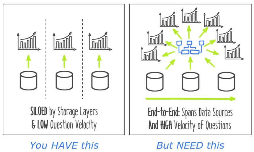 Power BI's Data Model Gives Us End to End View of the Biz, AND High Question Velocity