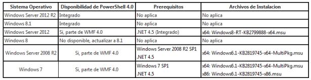 Matriz de soporte de PowerShell 4.0