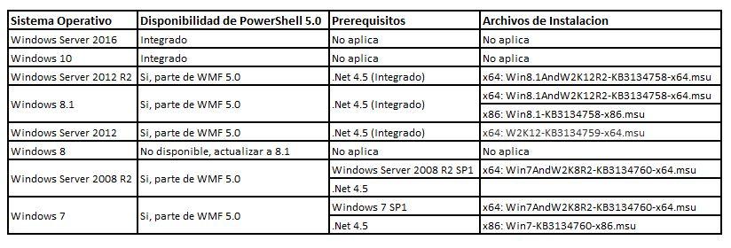 Tenemos PowerShell 5.0!