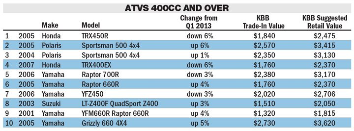 Kelley Blue Book Atv >> Q2 Pre Owned Atv Searches Rise On Kbb Com Powersports Business