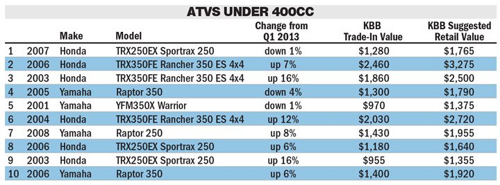 Q2 Pre Owned Atv Searches Rise On Kbb Com Powersports Business