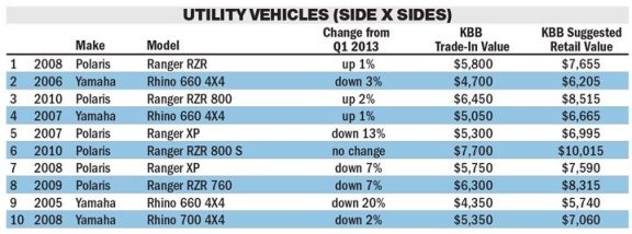 Source: Kelley Blue Book (Click image to view larger)
