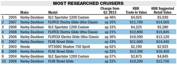 Source: Kelley Blue Book. (Click image to view larger)