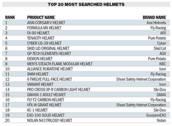 Click image to view larger (Source: ARI Dealer Website searches from Oct. 2012 - Oct. 2013)
