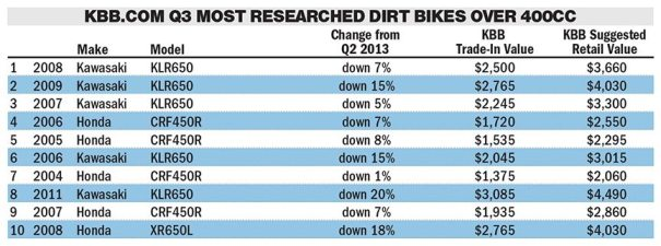 Click image to view larger (Source: Kelley Blue Book)