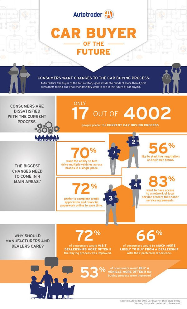 Infographic - Study - Autotrader Car Buyer of the Future Infographic
