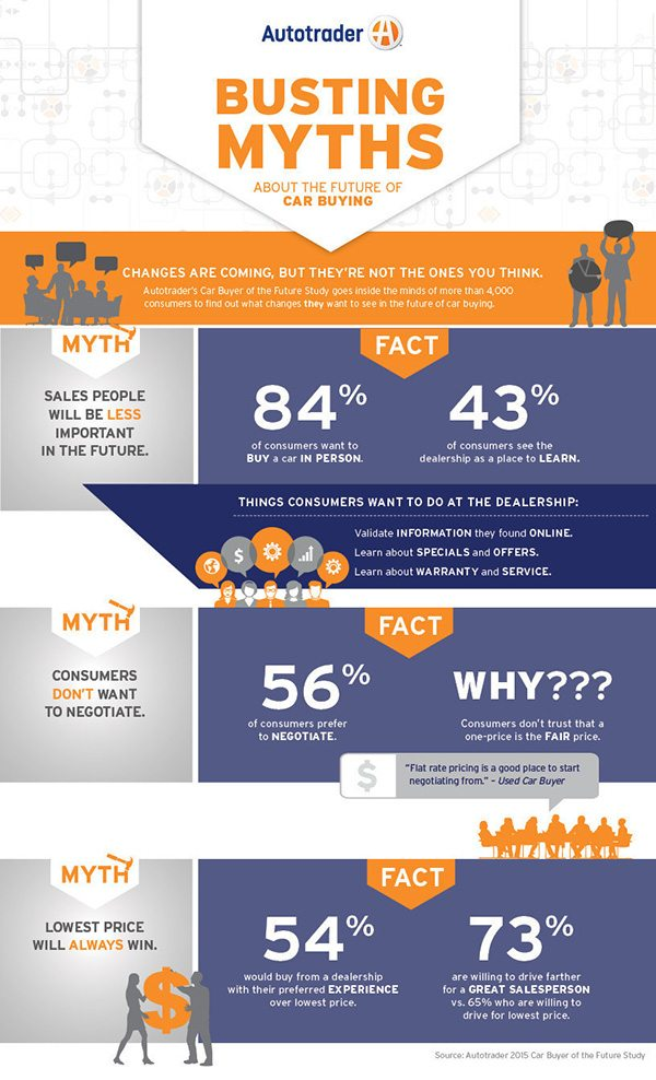 Infographic - Myths - Autotrader Car Buyer of the Future Infographic