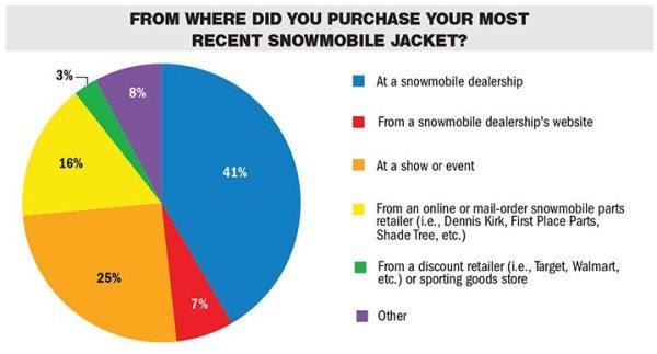 Source: Snow Goer 2016 reader survey
