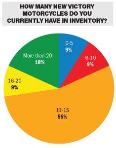 Source: Powersports Business/BMO Capital Markets