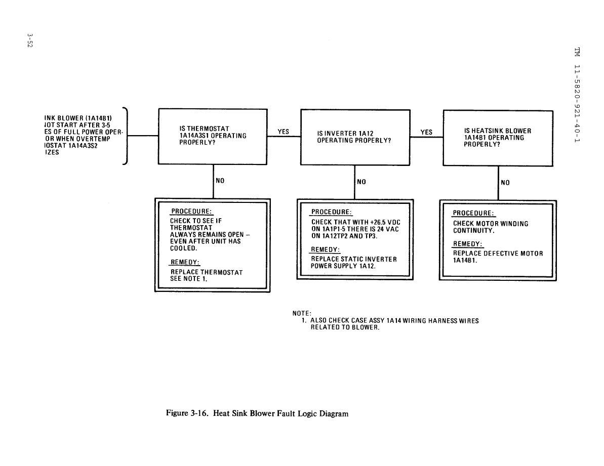 Msg 3 Logic Diagram