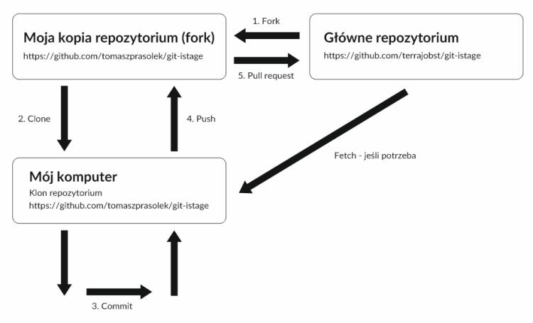 Github fork diagram