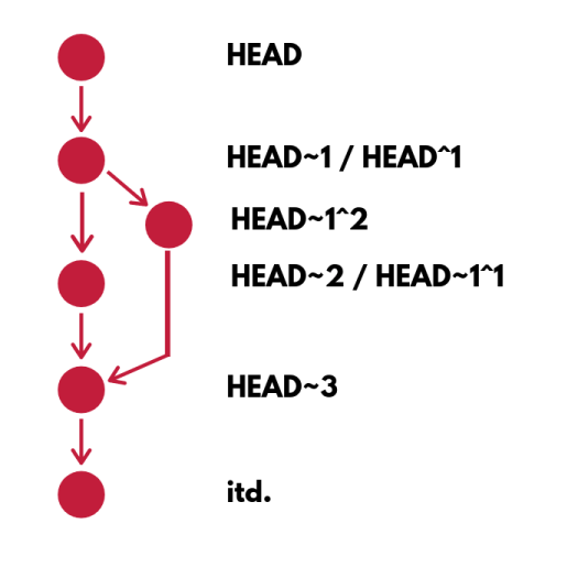 git log graph