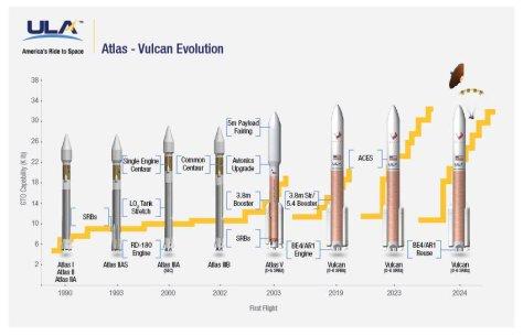 Ракеты-носители компании ULA