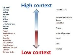 High Context