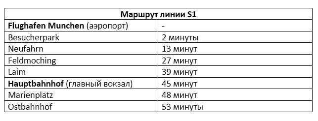 Остановки линии S1