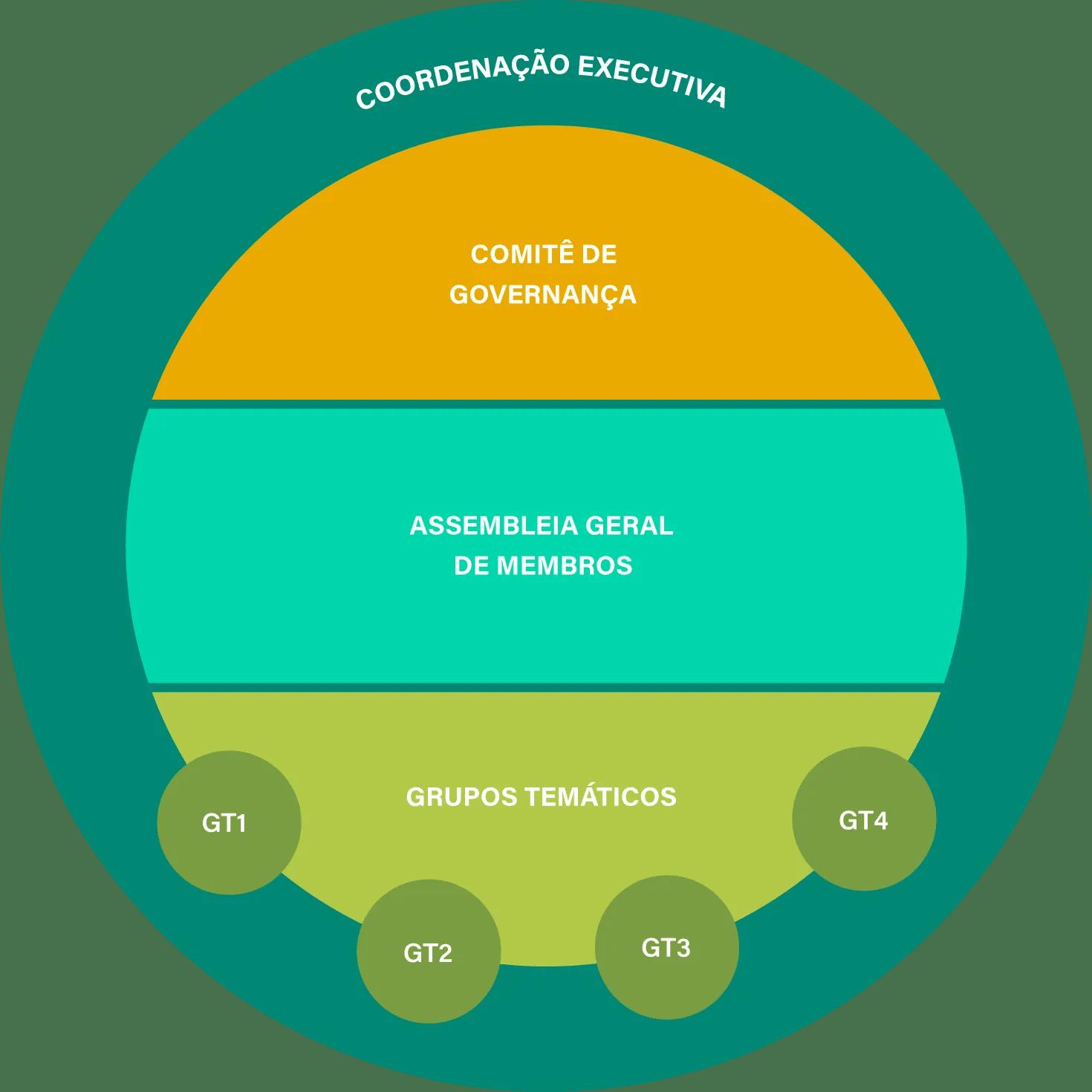 Governança e Estrutura