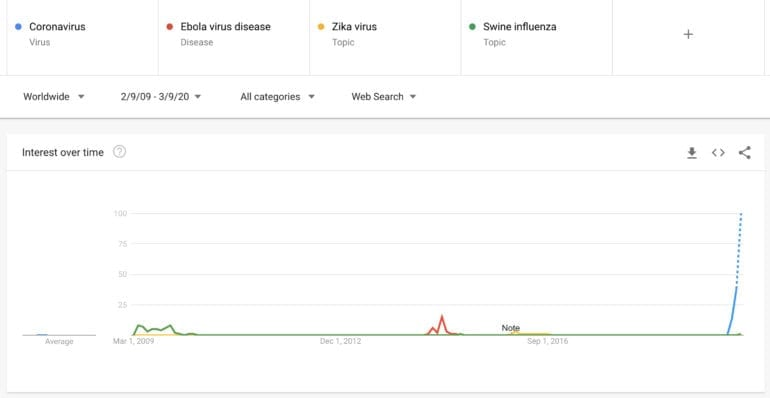 Previous epidemic search interest trends