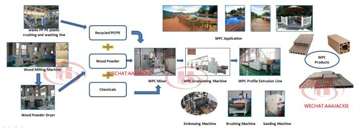 Quy trình sản xuất gỗ nhựa composite