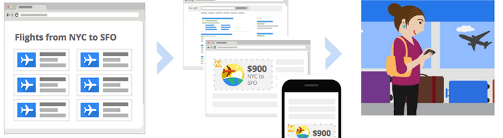 Motives to count Google Dynamic Remarketing
