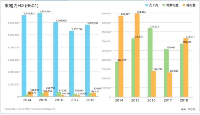 東電の売上高、営業利益