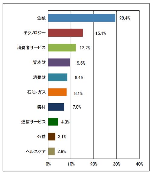楽天新興国株式インデックスの業種