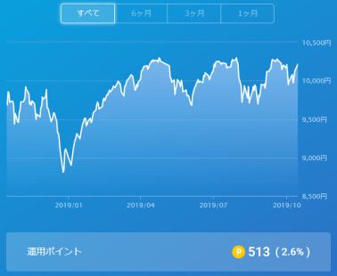 楽天ポイント運用201910