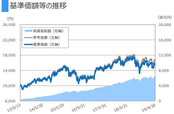 exe-iグローバル中小型株式投信2019-11
