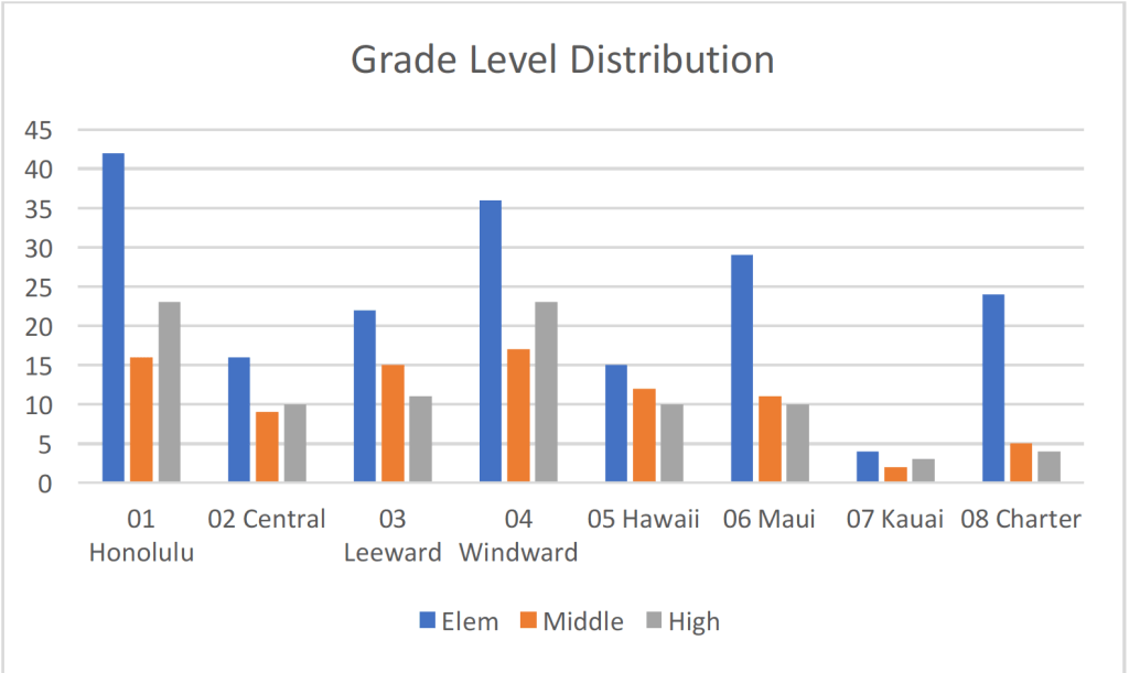 Table 2. Student Grade Levels by District