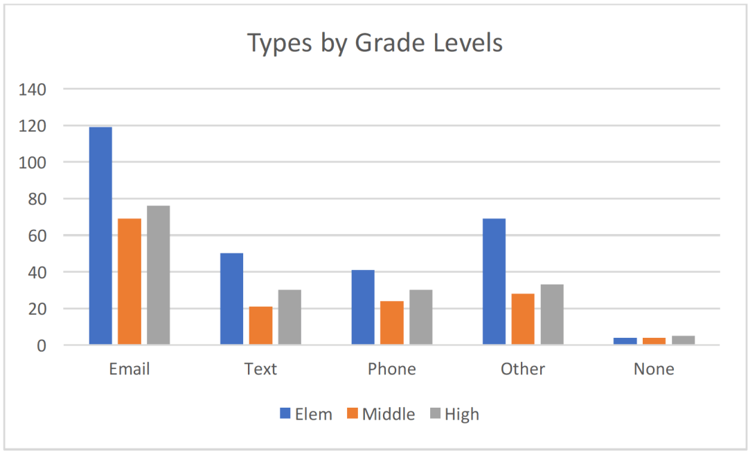 Table 3B  Types by Grade level