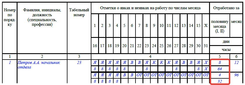Документы для составления декларации 3-НДФЛ