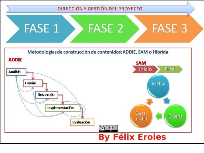 Gestión & Diseño Instruccional ADDIE vs SAM
