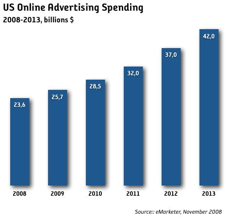 Internet Marknadsföringen växer med 9% nästa år