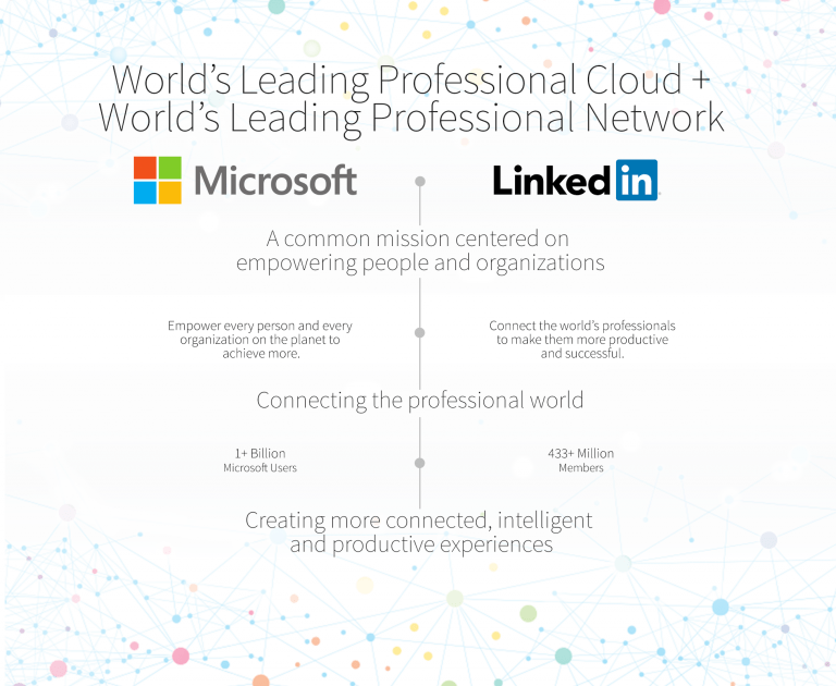 Microsoft's LinkedIn Acquisition: Taking over the professional world