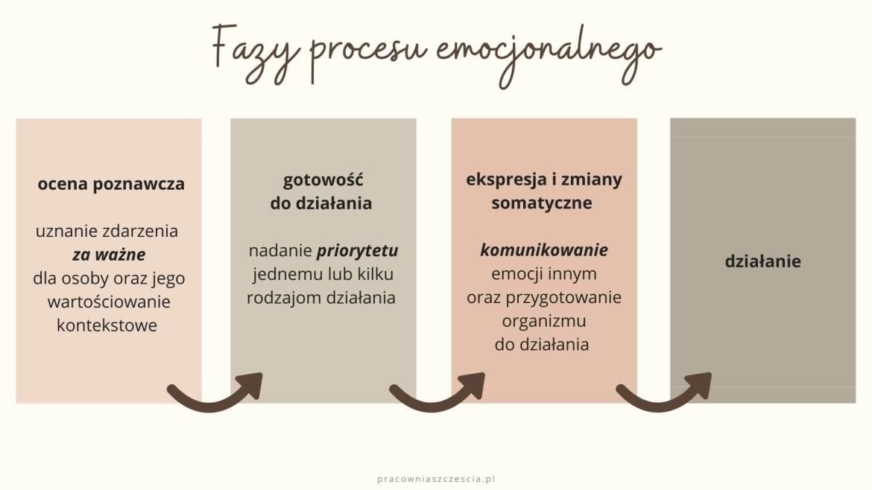 Fazy procesu emocjonalnego, PS, Pracownia Szczęścia, emocje