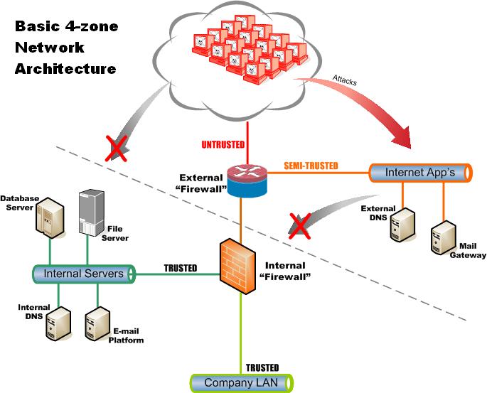Network Zoning