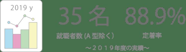 2019年度就職実績