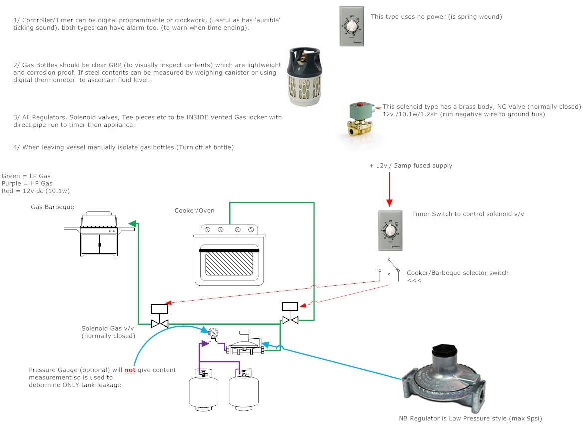 Gas Amp Fuel