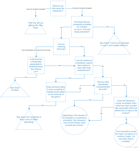 Shari'a Compliance Decision Tree