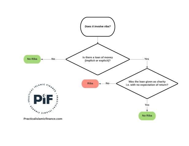Formula for finding Riba