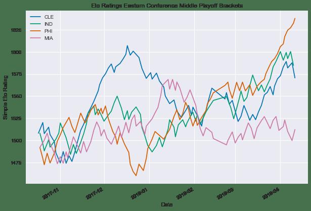 Elo Ratings for NBA Teams - Practically Predictable